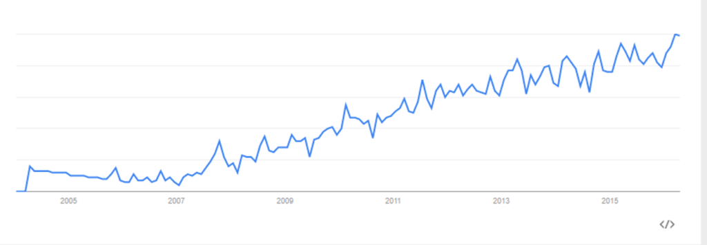 People Analytics trend over time